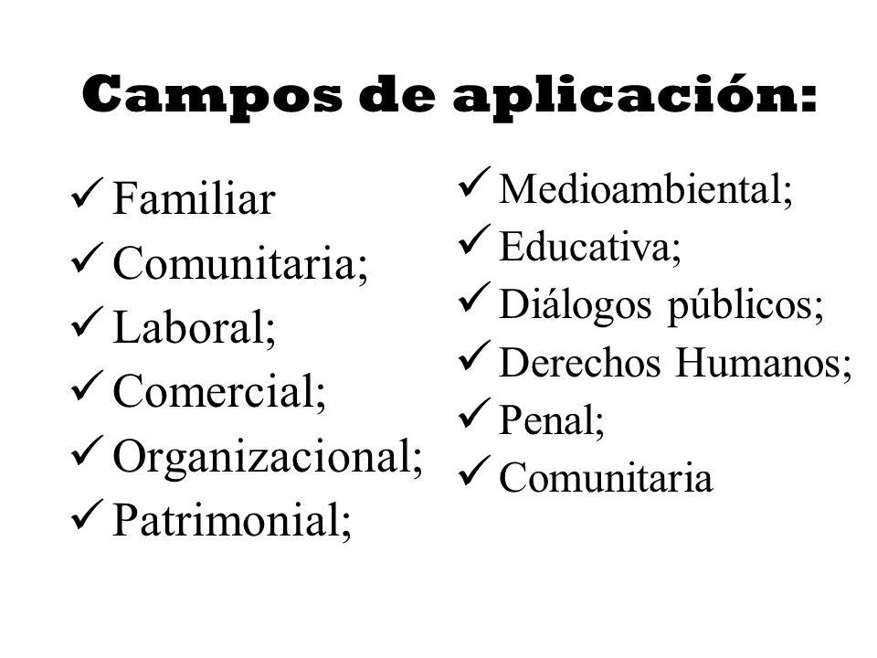 Campos de aplicación: Familiar Comunitaria; Laboral; Comercial;