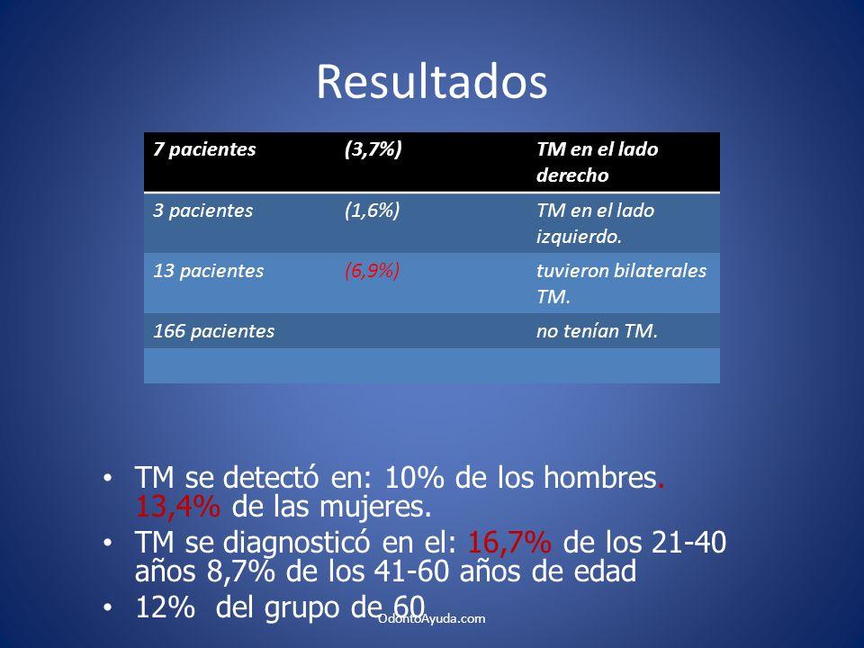 Resultados TM se detectó en: 10% de los hombres. 13,4% de las mujeres.