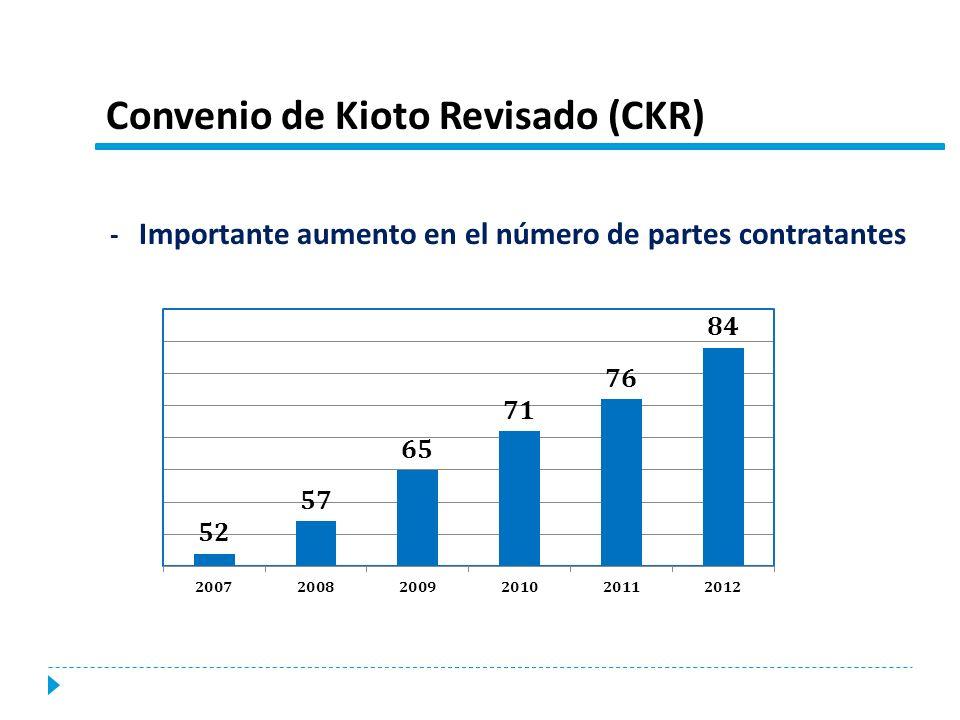 Convenio de Kioto Revisado (CKR)