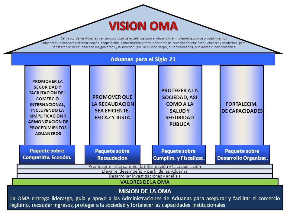 VISION OMA Aduanas para el Siglo 21 MISION DE LA OMA PROMOVER QUE