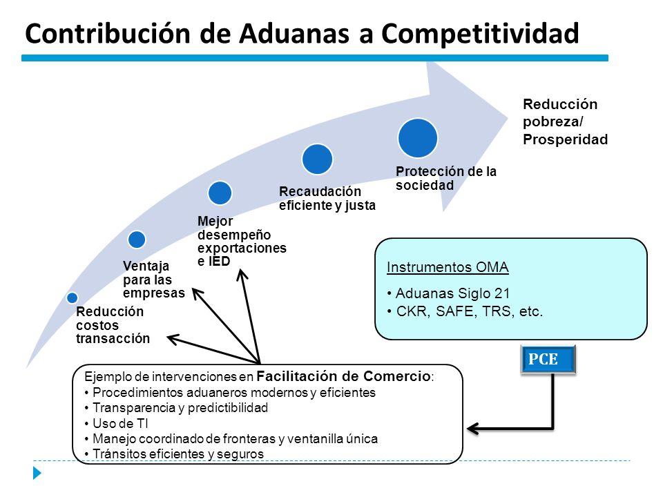 Contribución de Aduanas a Competitividad