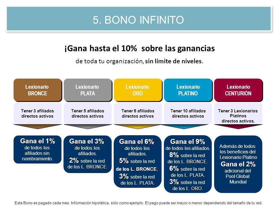 5. BONO INFINITO ¡Gana hasta el 10% sobre las ganancias