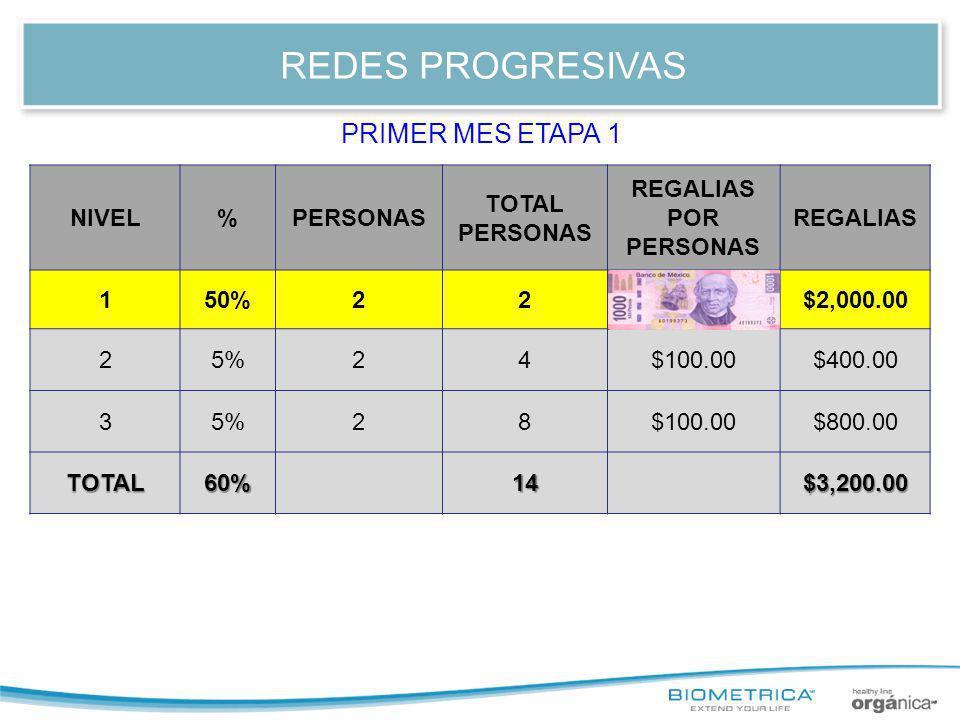 REDES PROGRESIVAS PRIMER MES ETAPA 1 NIVEL % PERSONAS TOTAL PERSONAS