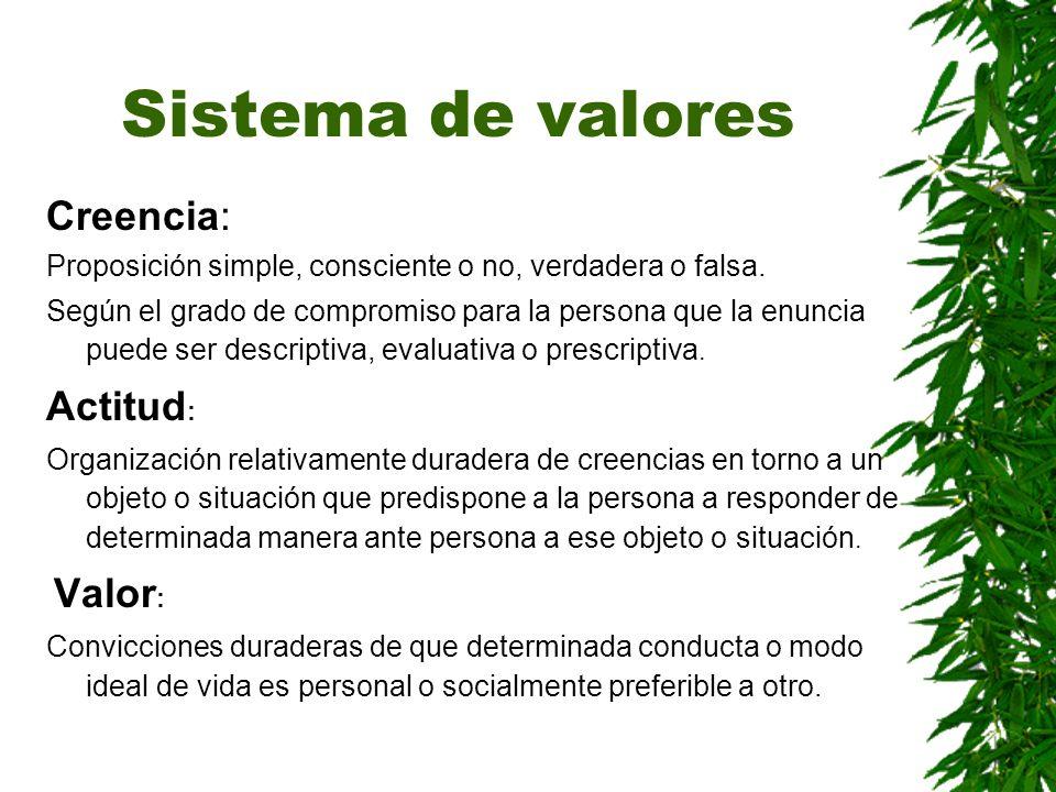 Sistema de valores Creencia: Actitud: