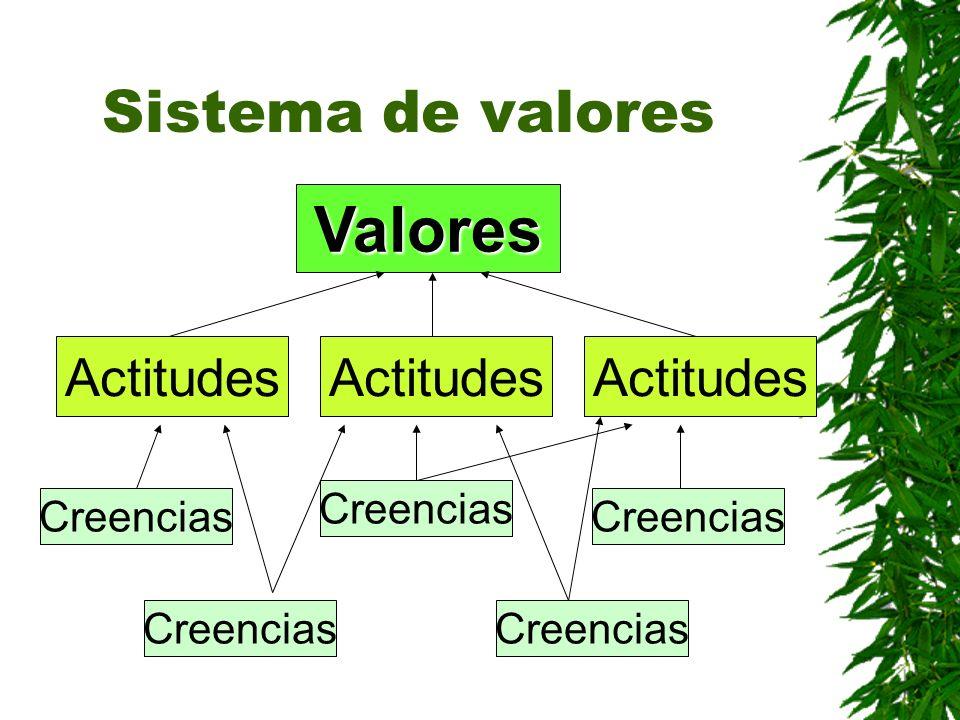 Valores Sistema de valores Actitudes Actitudes Actitudes Creencias