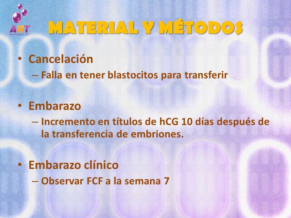 MATERIAL Y MÉTODOS Cancelación Embarazo Embarazo clínico