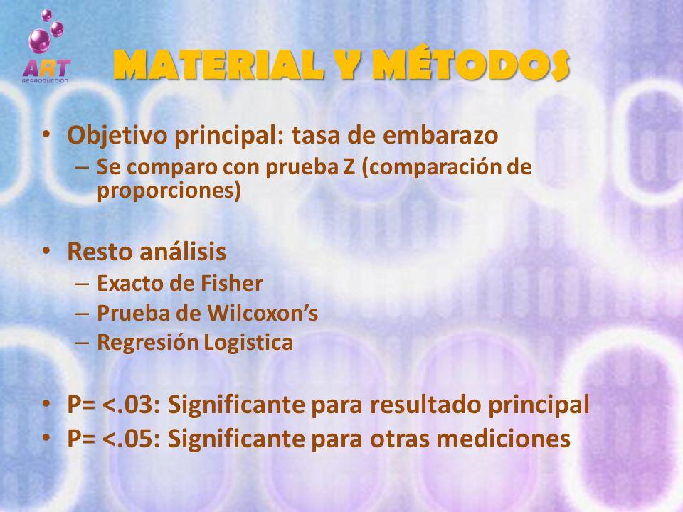 MATERIAL Y MÉTODOS Objetivo principal: tasa de embarazo Resto análisis