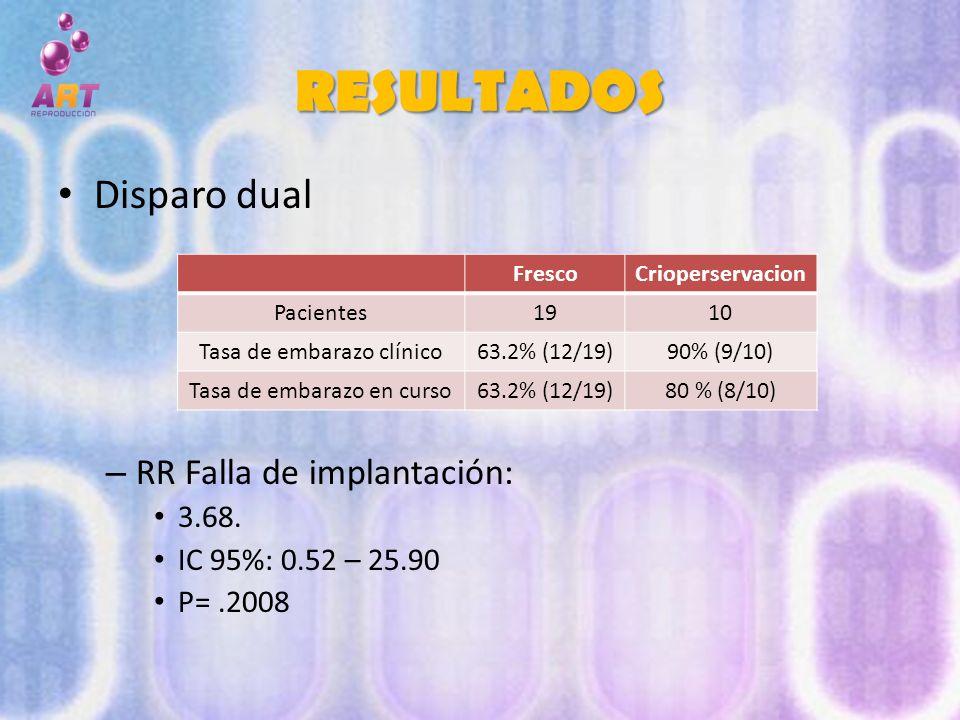 RESULTADOS Disparo dual RR Falla de implantación: 3.68.