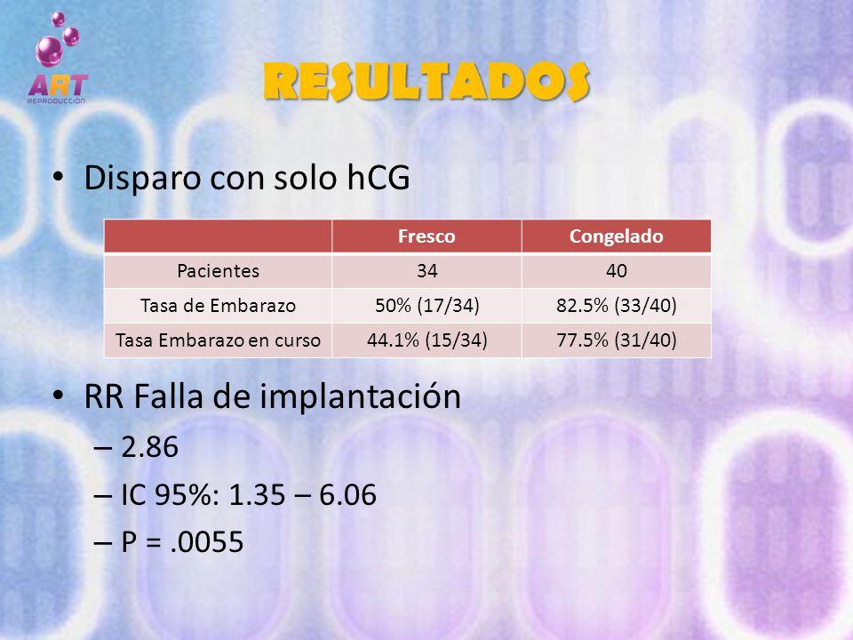 RESULTADOS Disparo con solo hCG RR Falla de implantación 2.86