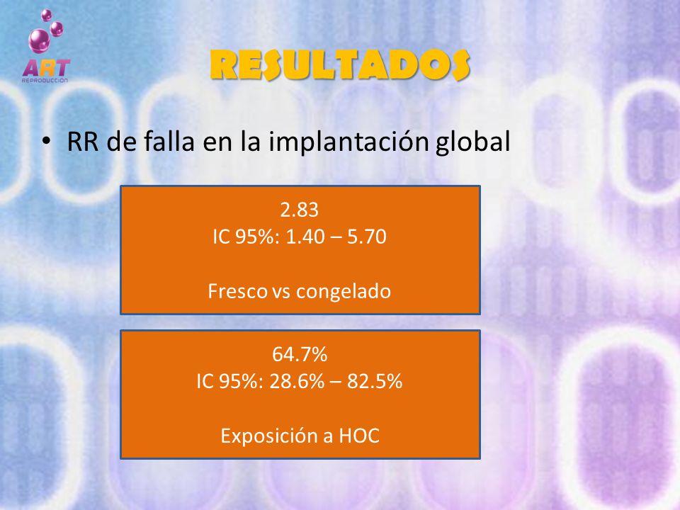 RESULTADOS RR de falla en la implantación global 2.83