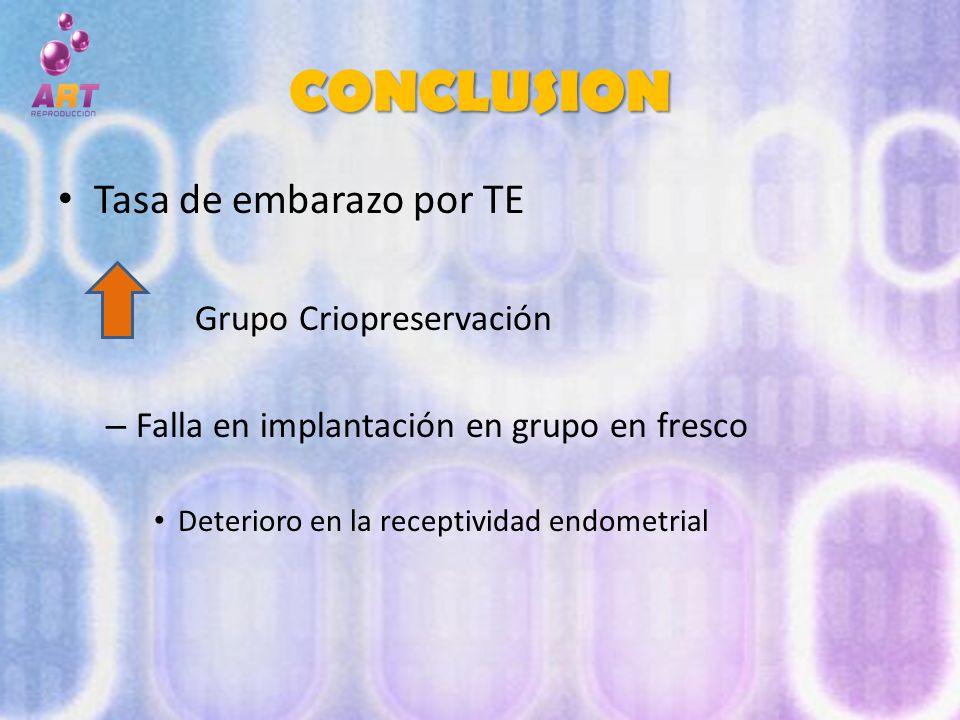 CONCLUSION Tasa de embarazo por TE Grupo Criopreservación