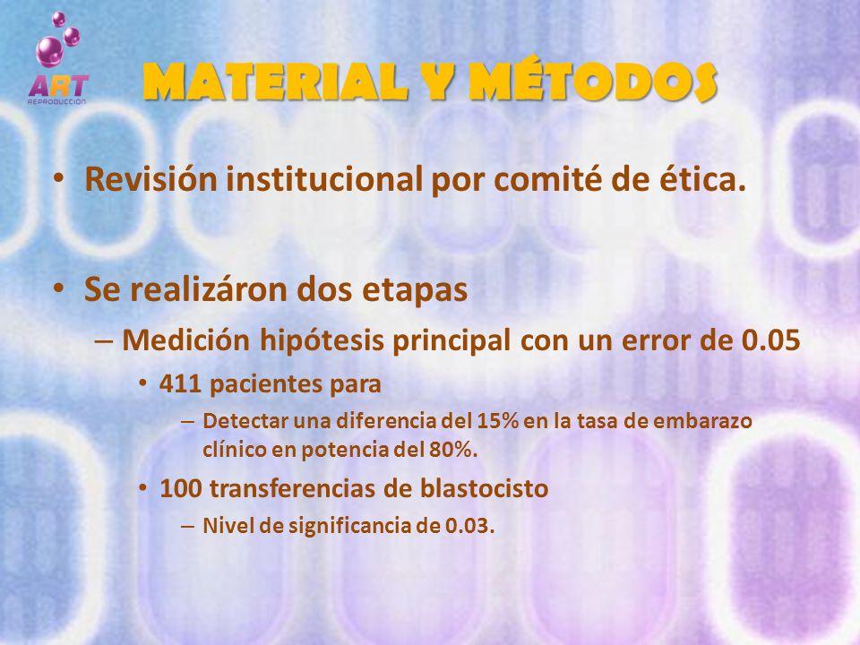 MATERIAL Y MÉTODOS Revisión institucional por comité de ética.