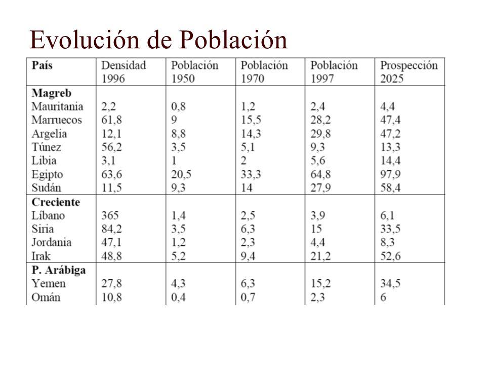 Evolución de Población