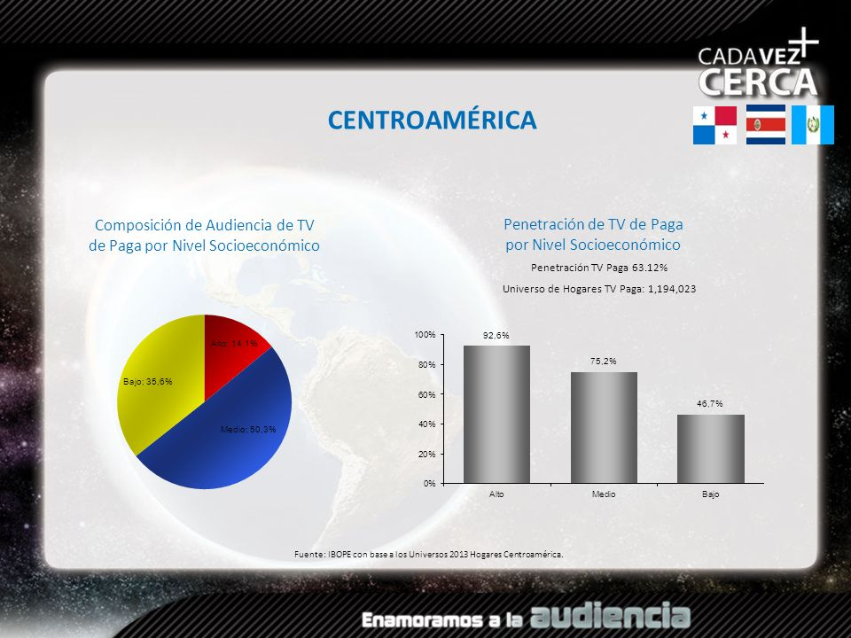 CENTROAMÉRICA Composición de Audiencia de TV de Paga por Nivel Socioeconómico. Penetración de TV de Paga por Nivel Socioeconómico.