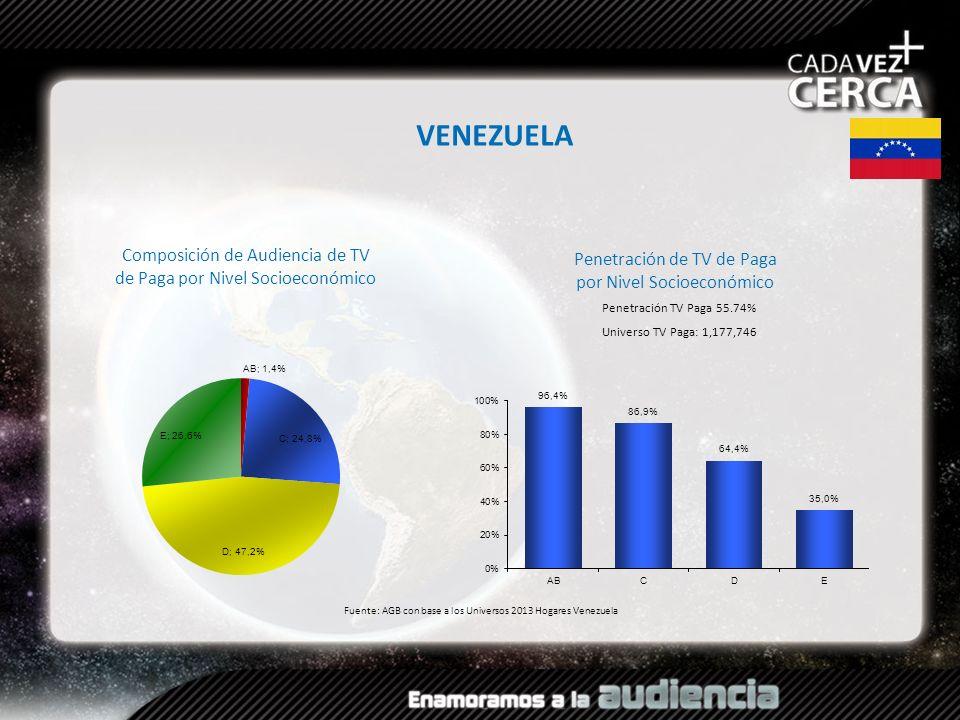 VENEZUELA Composición de Audiencia de TV de Paga por Nivel Socioeconómico. Penetración de TV de Paga por Nivel Socioeconómico.