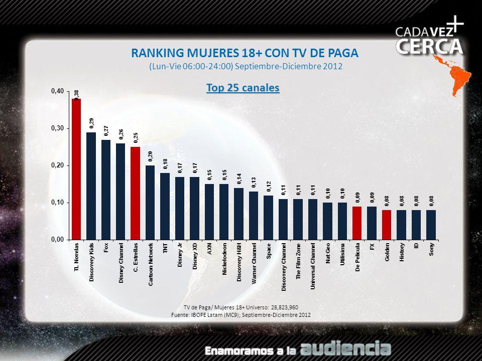 RANKING MUJERES 18+ CON TV DE PAGA