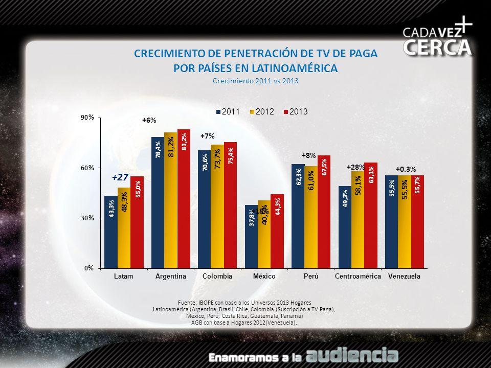 CRECIMIENTO DE PENETRACIÓN DE TV DE PAGA POR PAÍSES EN LATINOAMÉRICA