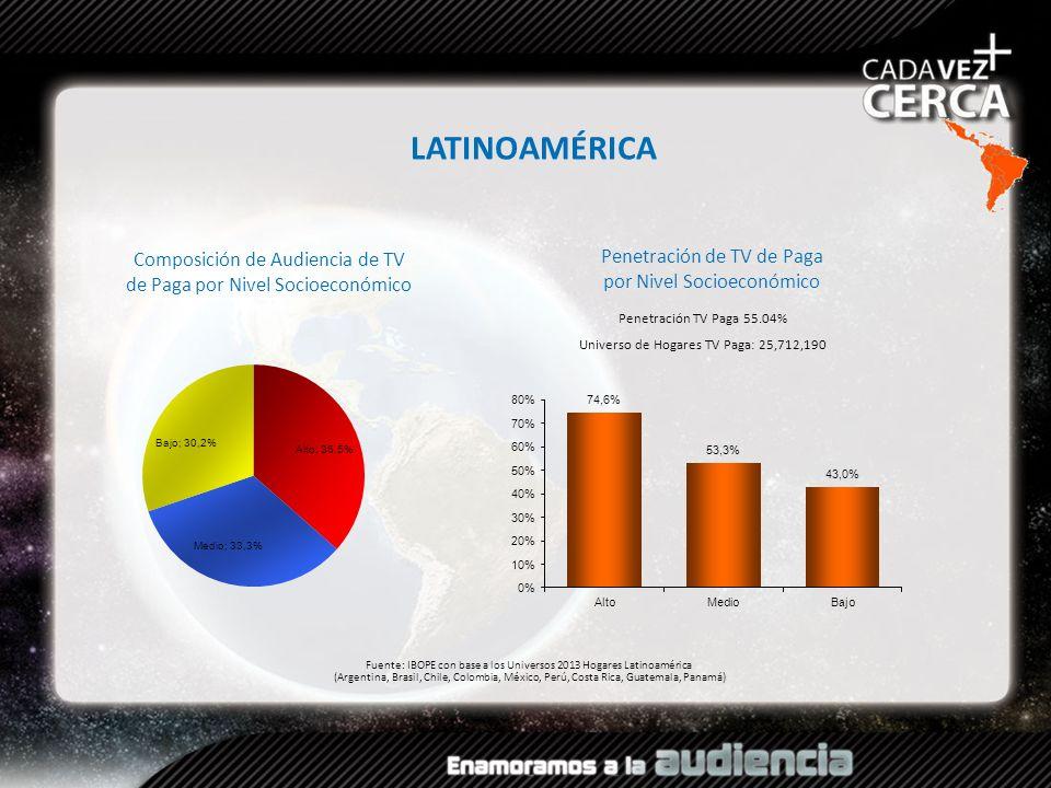 LATINOAMÉRICA Composición de Audiencia de TV de Paga por Nivel Socioeconómico. Penetración de TV de Paga por Nivel Socioeconómico.