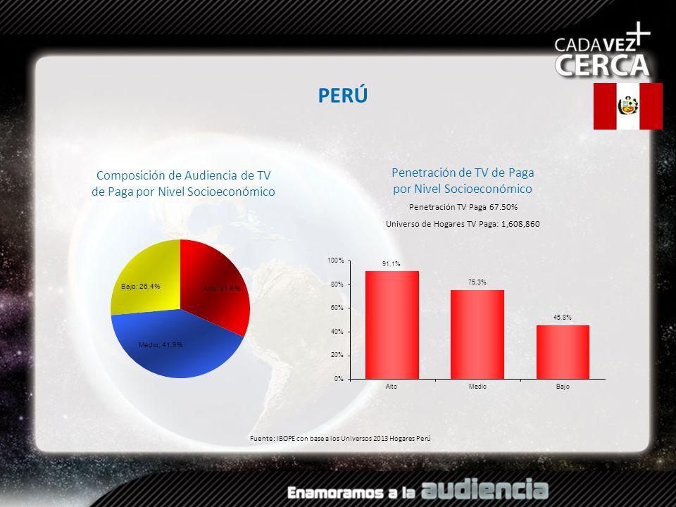 PERÚ Penetración de TV de Paga por Nivel Socioeconómico