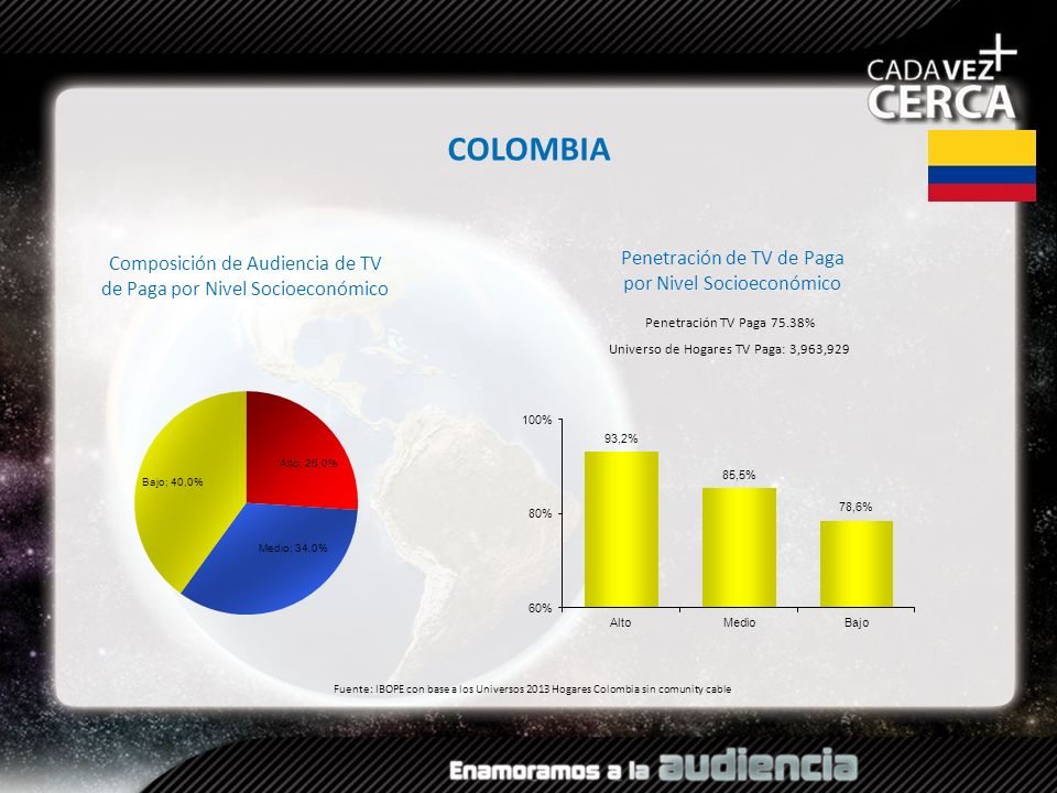 COLOMBIA Penetración de TV de Paga por Nivel Socioeconómico