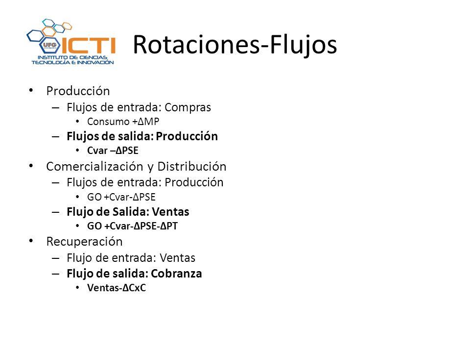 Rotaciones-Flujos Producción Comercialización y Distribución