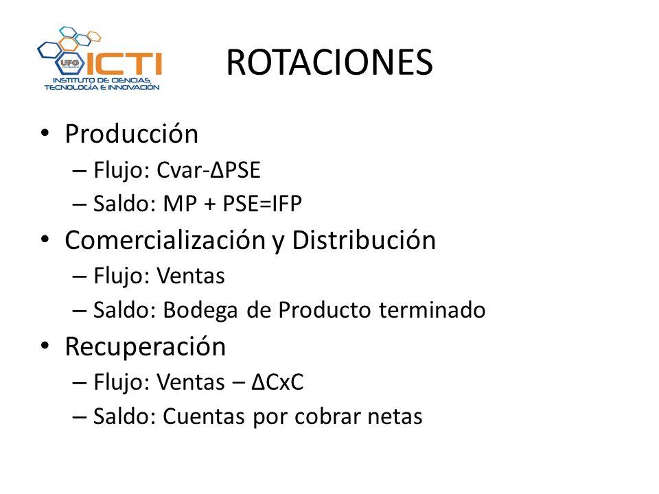 ROTACIONES Producción Comercialización y Distribución Recuperación