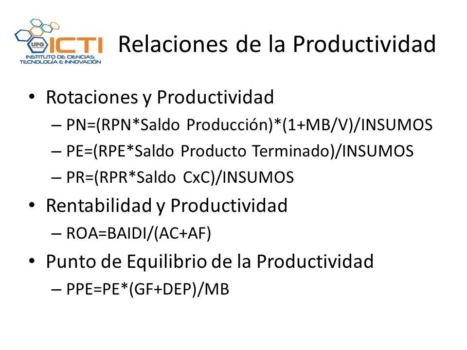 Relaciones de la Productividad