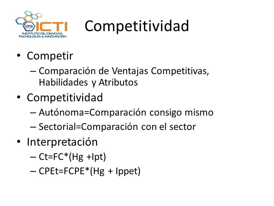 Competitividad Competir Competitividad Interpretación
