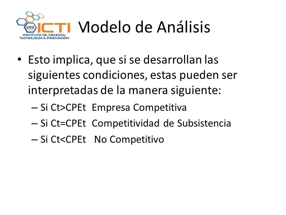 Modelo de Análisis Esto implica, que si se desarrollan las siguientes condiciones, estas pueden ser interpretadas de la manera siguiente: