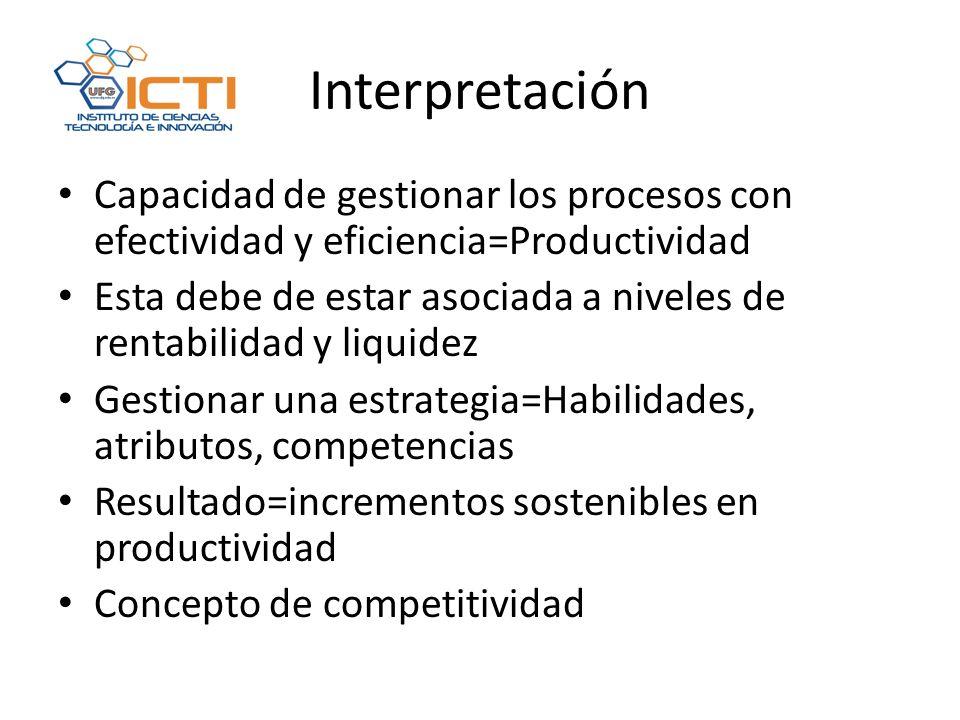Interpretación Capacidad de gestionar los procesos con efectividad y eficiencia=Productividad.