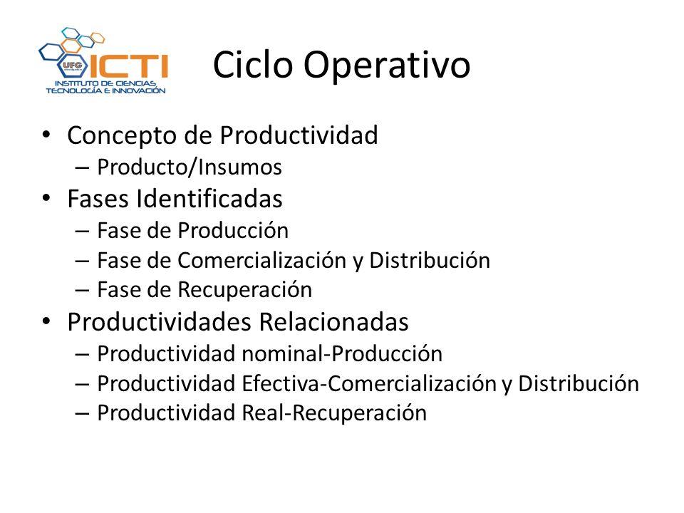 Ciclo Operativo Concepto de Productividad Fases Identificadas