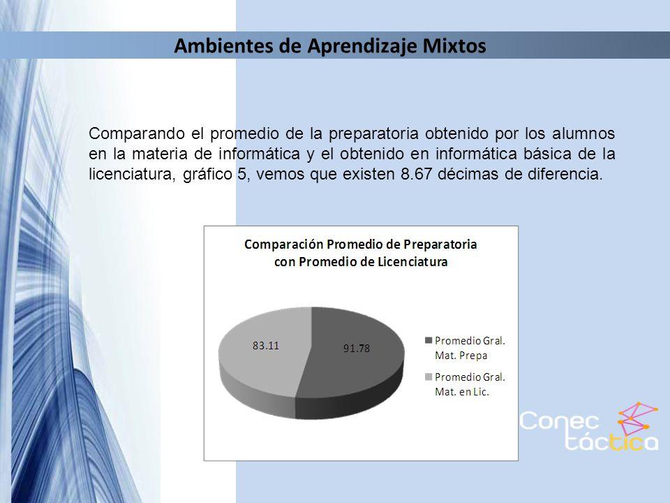 Comparando el promedio de la preparatoria obtenido por los alumnos en la materia de informática y el obtenido en informática básica de la licenciatura, gráfico 5, vemos que existen 8.67 décimas de diferencia.