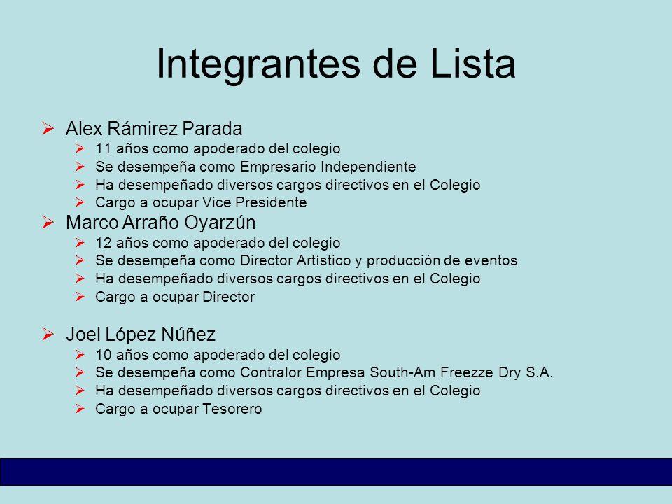 Integrantes de Lista Alex Rámirez Parada Marco Arraño Oyarzún