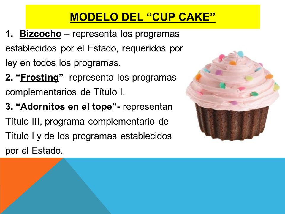 Modelo del cup cake Bizcocho – representa los programas