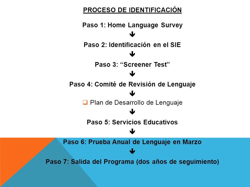 PROCESO DE IDENTIFICACIÓN Paso 1: Home Language Survey 