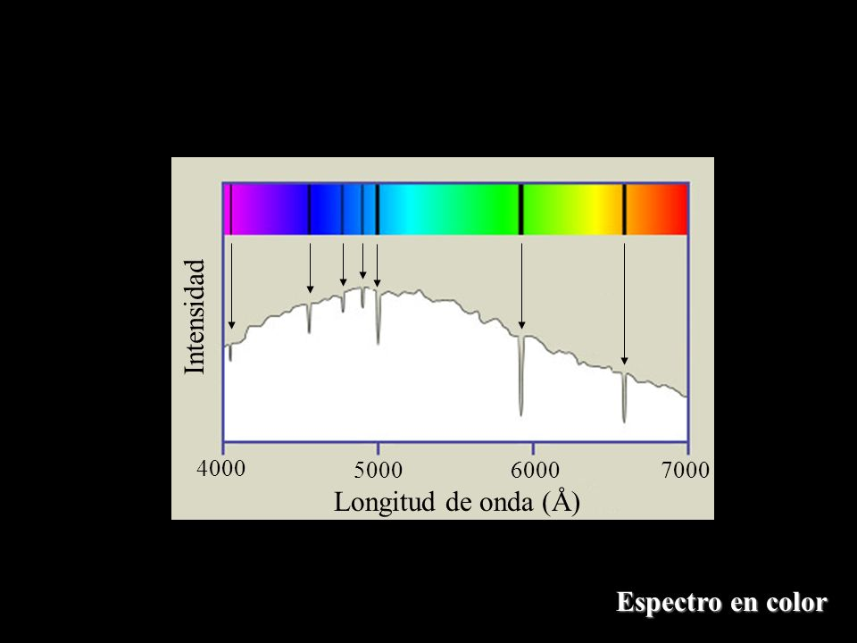 Intensidad 4000 5000 6000 7000 Longitud de onda (Å) Espectro en color