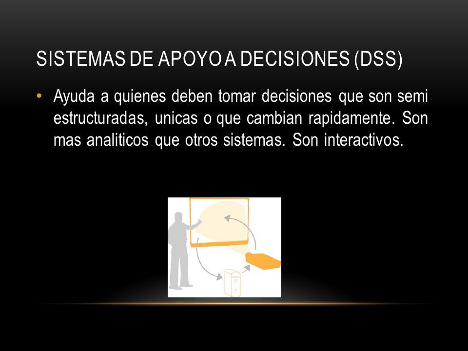 Sistemas de Apoyo a Decisiones (DSS)