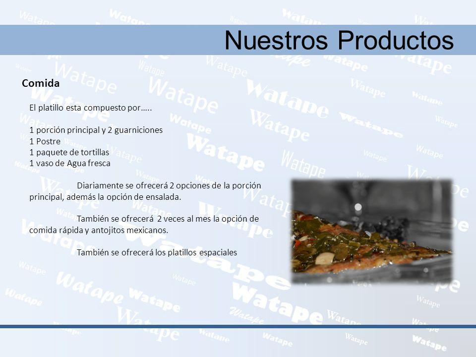 Nuestros Productos Comida El platillo esta compuesto por…..