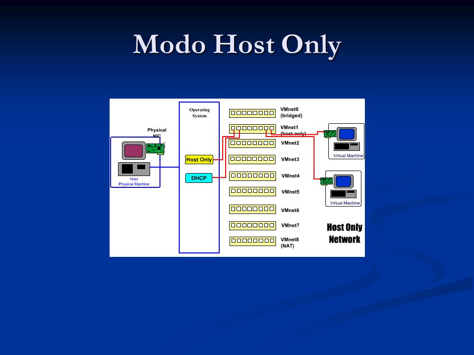 Modo Host Only