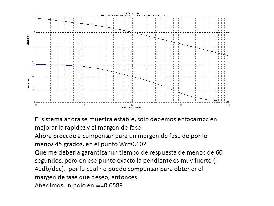 El sistema ahora se muestra estable, solo debemos enfocarnos en mejorar la rapidez y el margen de fase