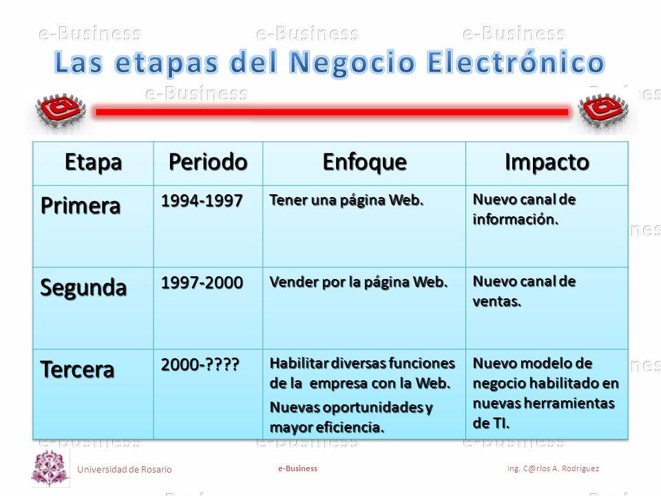 Las etapas del Negocio Electrónico