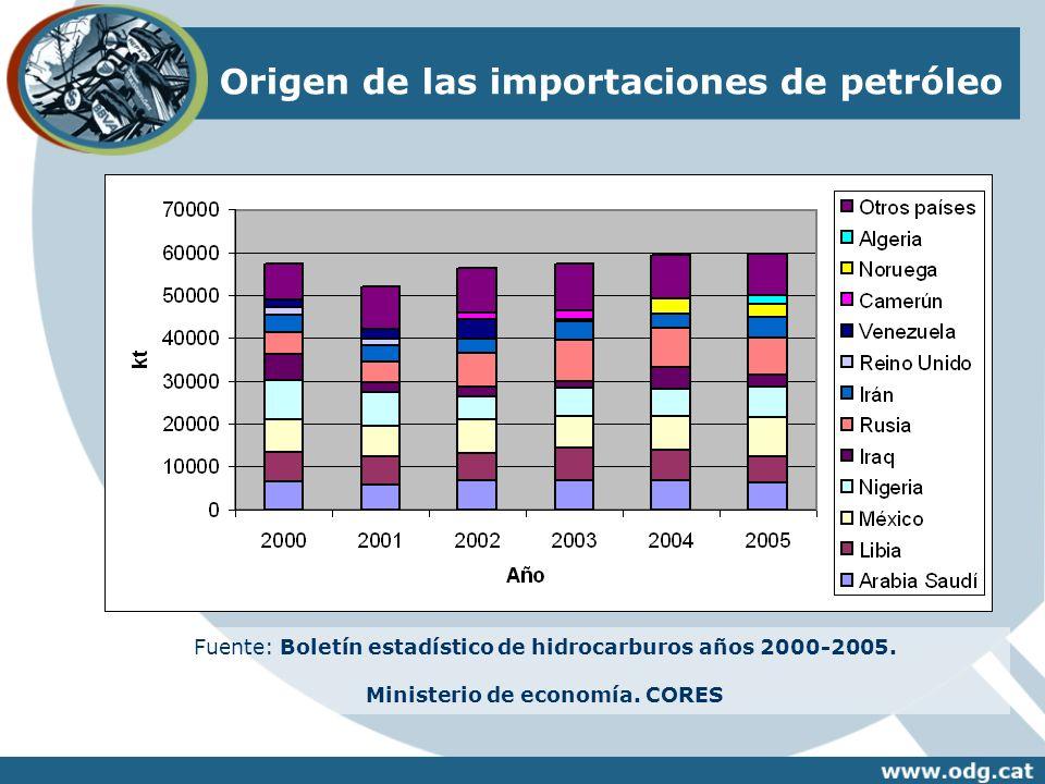 Ministerio de economía. CORES