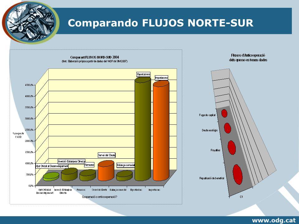 Comparando FLUJOS NORTE-SUR