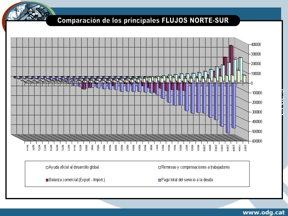 Comparación de los principales FLUJOS NORTE-SUR