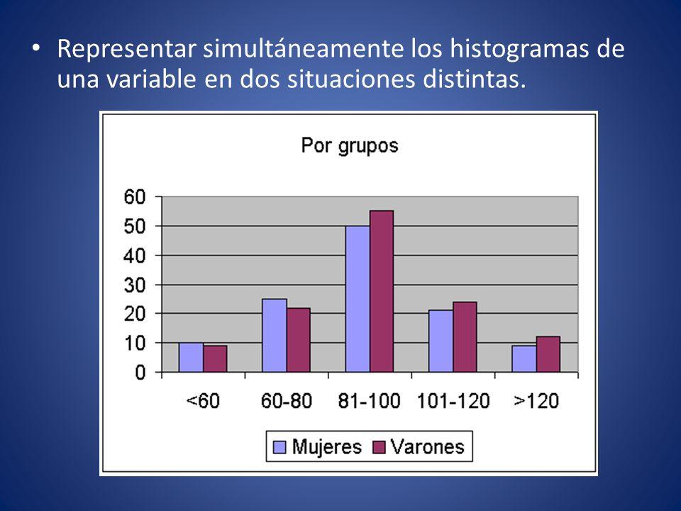 Representar simultáneamente los histogramas de una variable en dos situaciones distintas.