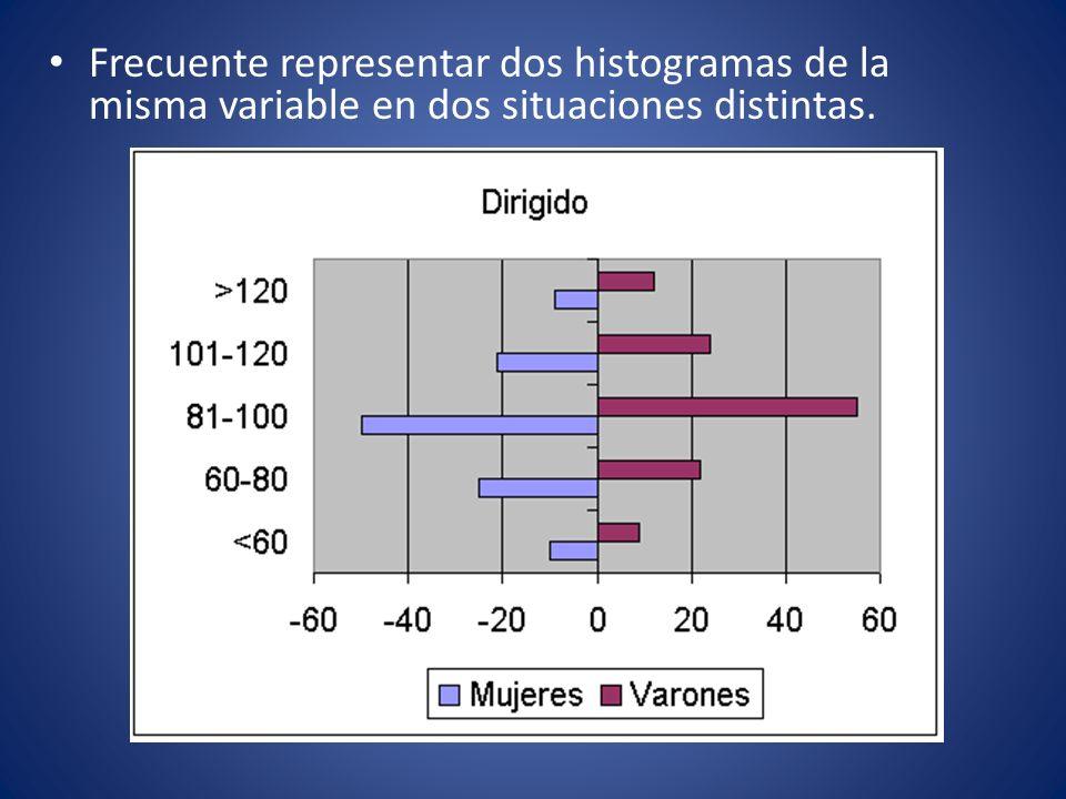 Frecuente representar dos histogramas de la misma variable en dos situaciones distintas.