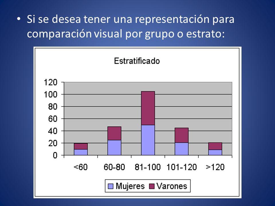 Si se desea tener una representación para comparación visual por grupo o estrato: