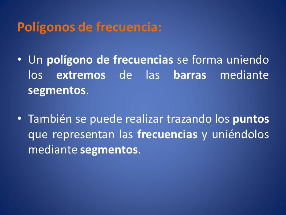 Polígonos de frecuencia: