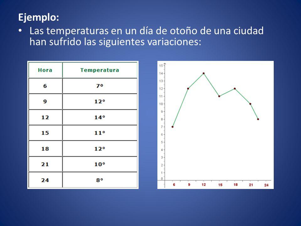 Ejemplo: Las temperaturas en un día de otoño de una ciudad han sufrido las siguientes variaciones: