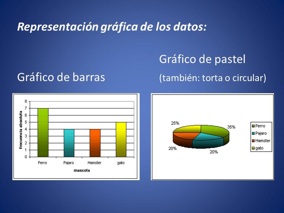Representación gráfica de los datos: